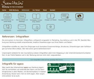 www.sawitzki-werbung.de